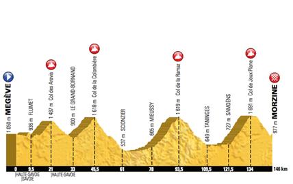 Route of the Etape du Tour 2016