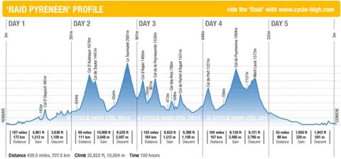 Raid Pyreneen Profile