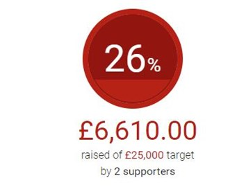 Thanks to NW Cars, Holdan and Corona who have brought our total to cross 25% of our target