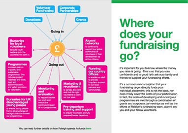 Where Does your Fundraising Go?