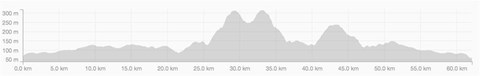 Profile of today's training ride
