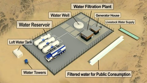 Water Project Africa