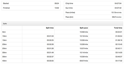 My Brighton Marathon results