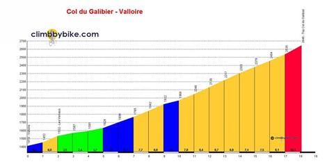 Col du Galibier Profile