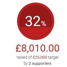 We have just crossed £8,000, thanks to the support of our sponsors